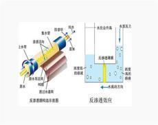 防冻液用反渗透水处理设备