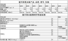 HDPE排水板廠家直銷